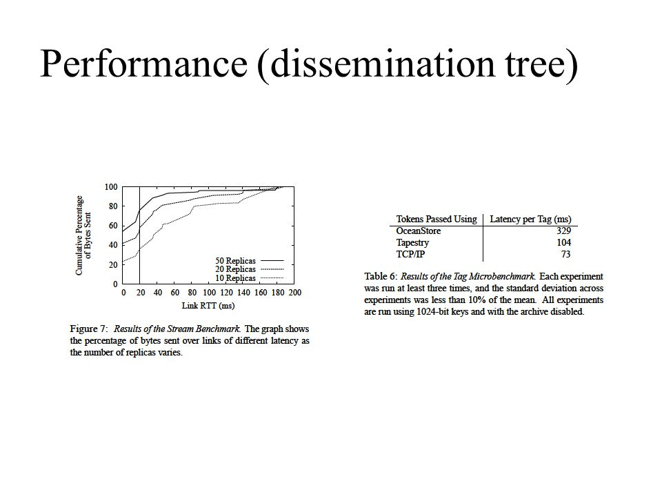 Performance (dissemination tree)