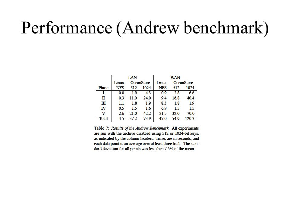 Performance (Andrew benchmark)