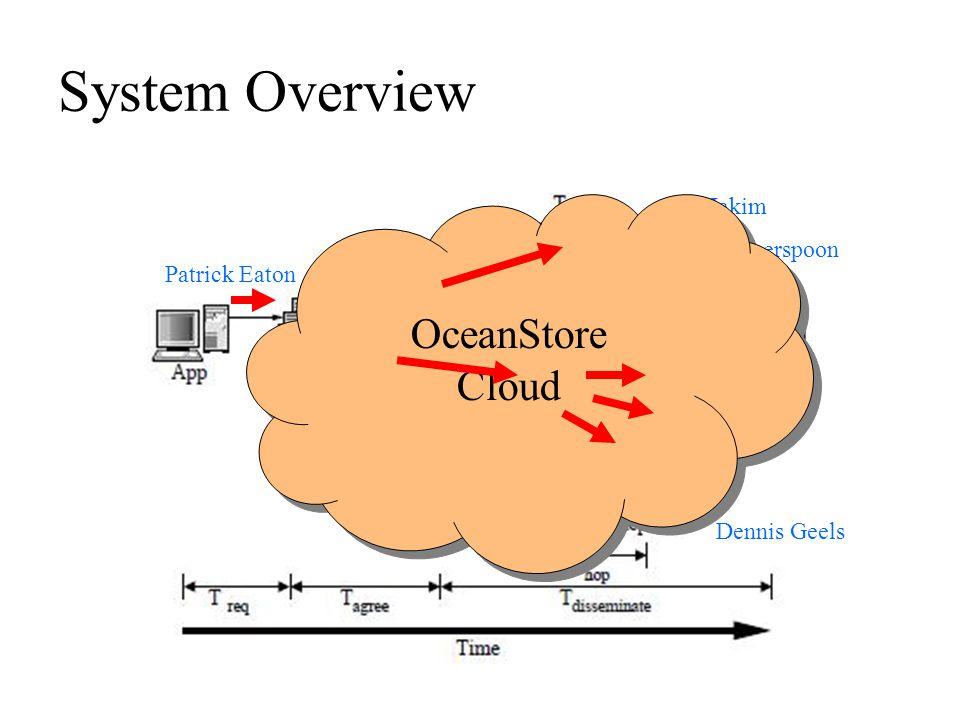 System Overview Hakim Weatherspoon Dennis Geels Sean Rhea Patrick Eaton Ben Zhao OceanStore Cloud OceanStore Cloud