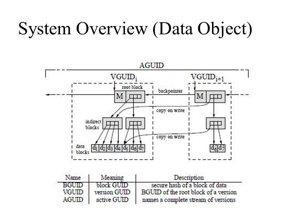 System Overview (Data Object)