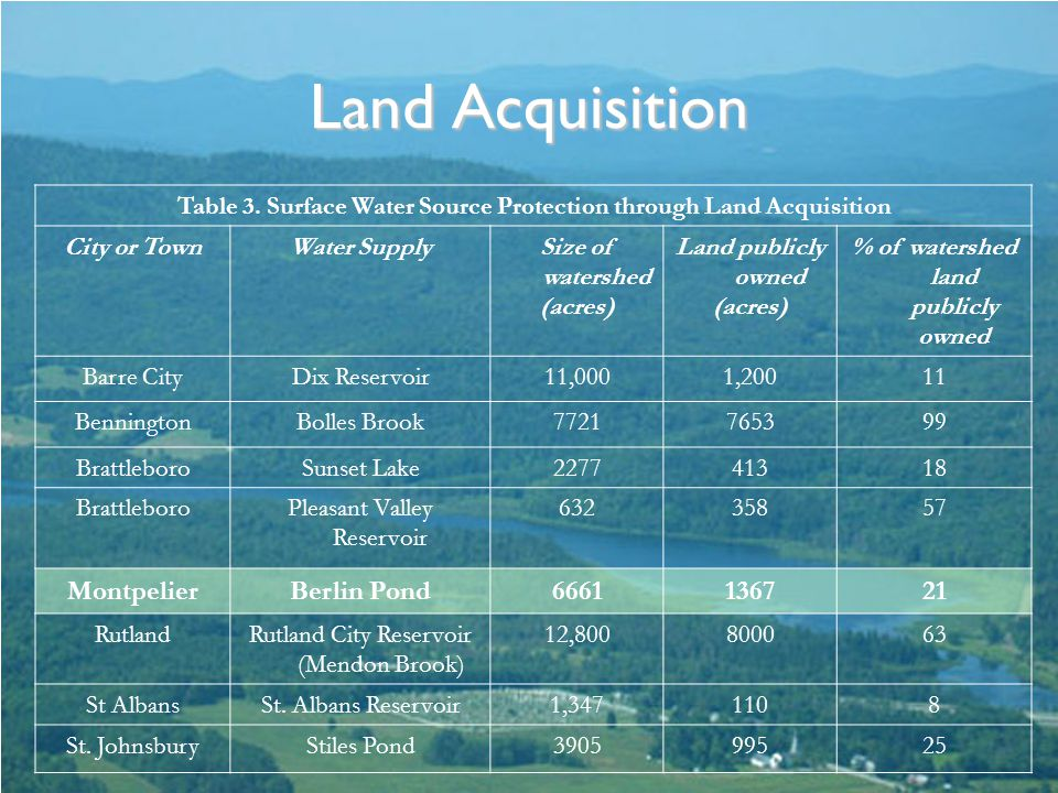 Land Acquisition Table 3.