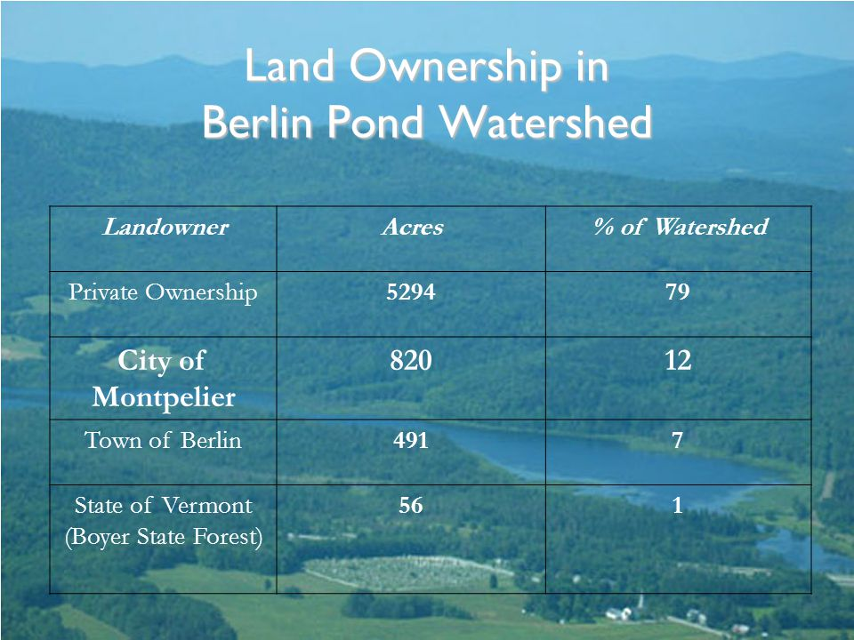 Land Ownership in Berlin Pond Watershed LandownerAcres% of Watershed Private Ownership529479 City of Montpelier 82012 Town of Berlin4917 State of Vermont (Boyer State Forest) 561