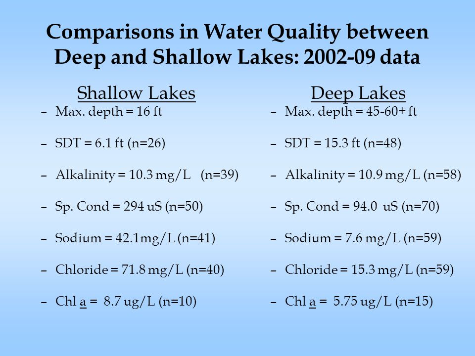 Comparisons in Water Quality between Deep and Shallow Lakes: 2002-09 data Shallow Lakes –Max.