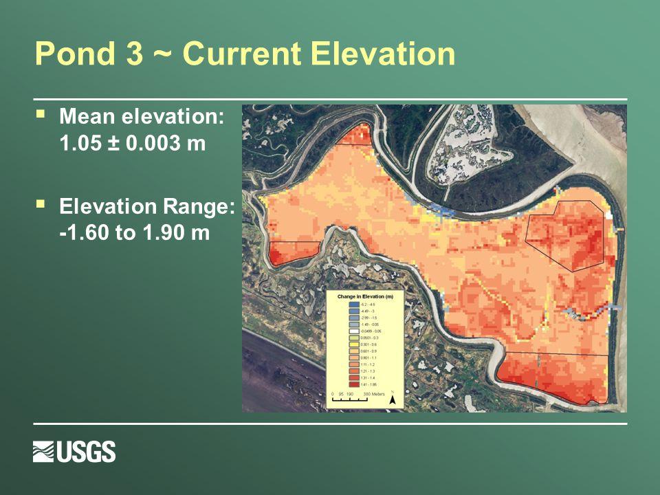 Pond 3 ~ Current Elevation  Mean elevation: 1.05 ± 0.003 m  Elevation Range: -1.60 to 1.90 m