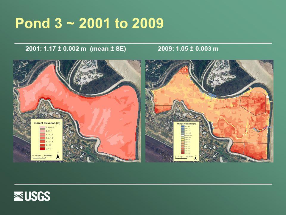 Pond 3 ~ 2001 to 2009 2001: 1.17 ± 0.002 m (mean ± SE)2009: 1.05 ± 0.003 m