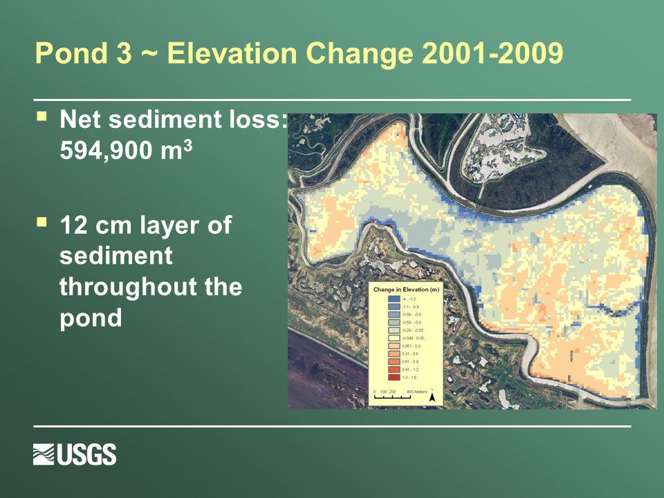 Pond 3 ~ Elevation Change 2001-2009  Net sediment loss: 594,900 m 3  12 cm layer of sediment throughout the pond