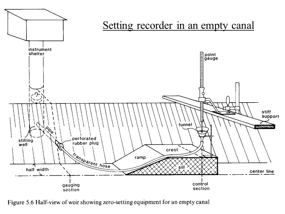 Setting Recorder in an Empty Canal Similar to the pond procedure, but funnel, tubing and stilling well take place of pond Measure head at control section using two readings from a point gage mounted on a stiff support