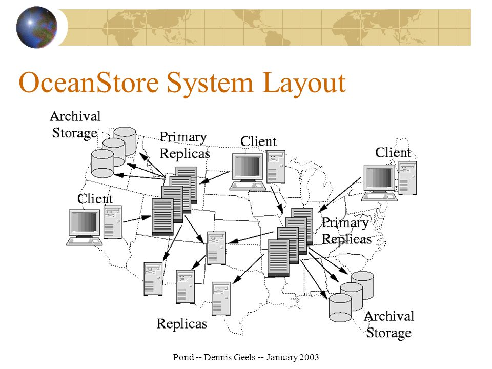 Pond -- Dennis Geels -- January 2003 OceanStore System Layout