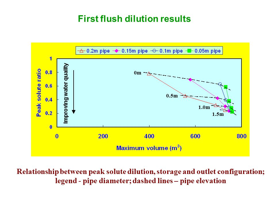 Improving water quality 0m 0.5m 1.0m 1.5m Relationship between peak solute dilution, storage and outlet configuration; legend - pipe diameter; dashed lines – pipe elevation First flush dilution results