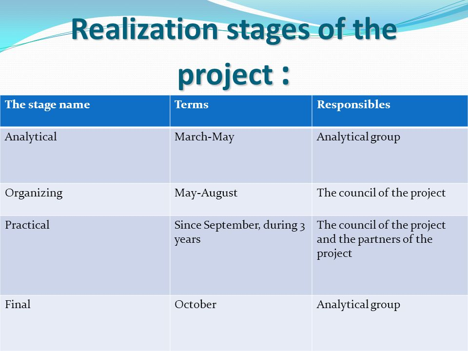 Realization stages of the project : The stage nameTermsResponsibles AnalyticalMarch-MayAnalytical group OrganizingMay-AugustThe council of the project PracticalSince September, during 3 years The council of the project and the partners of the project FinalOctoberAnalytical group