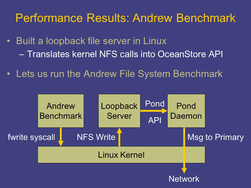 Performance Results: Andrew Benchmark Built a loopback file server in Linux –Translates kernel NFS calls into OceanStore API Lets us run the Andrew Fi