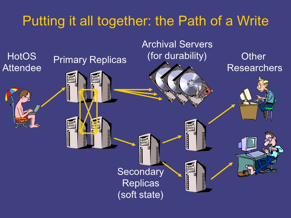 Putting it all together: the Path of a Write Primary Replicas HotOS Attendee Other Researchers Archival Servers (for durability) Secondary Replicas (s