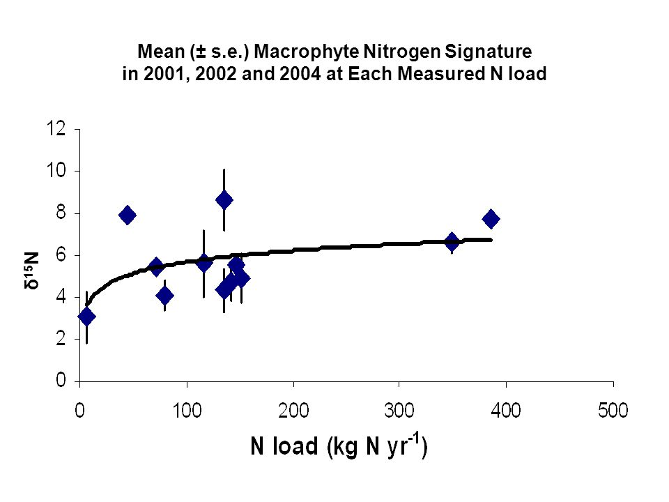 Mean (± s.e.) Macrophyte Nitrogen Signature in 2001, 2002 and 2004 at Each Measured N load δ 15 N