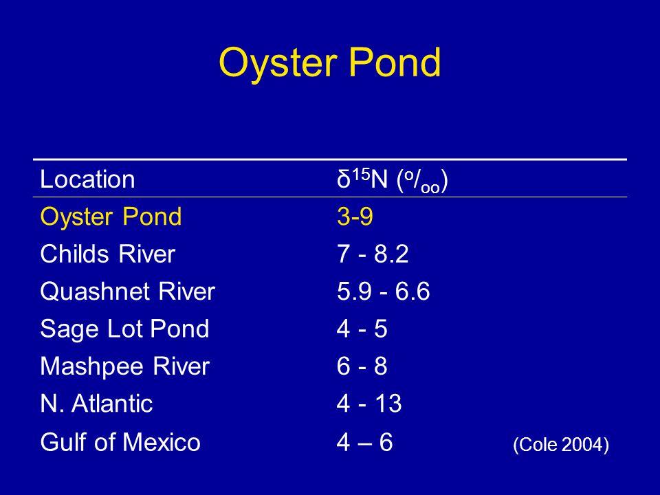 Oyster Pond Locationδ 15 N ( o / oo ) Oyster Pond3-9 Childs River7 - 8.2 Quashnet River5.9 - 6.6 Sage Lot Pond4 - 5 Mashpee River6 - 8 N.