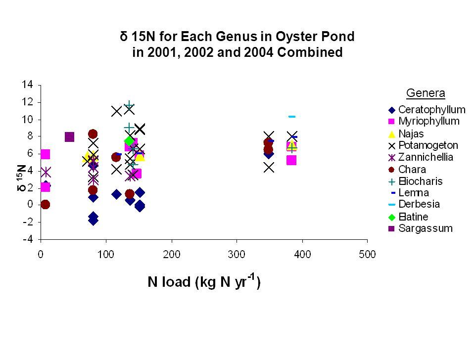 δ 15N for Each Genus in Oyster Pond in 2001, 2002 and 2004 Combined δ 15 N Genera