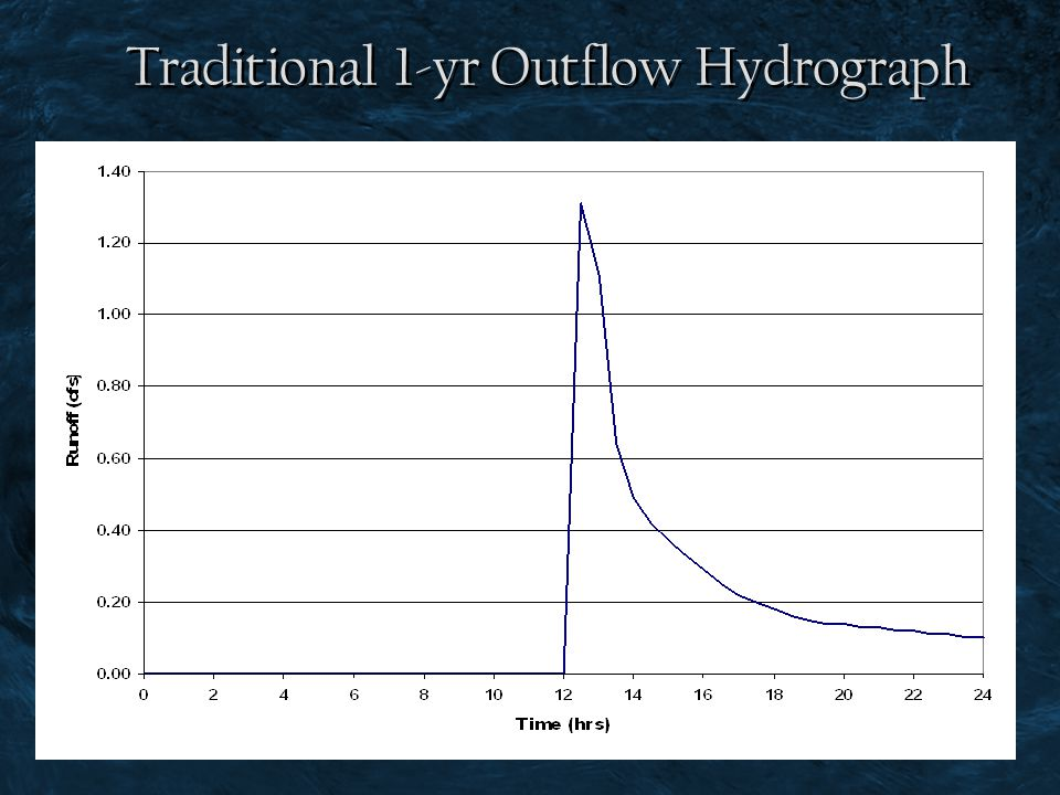 Traditional 1-yr Outflow Hydrograph
