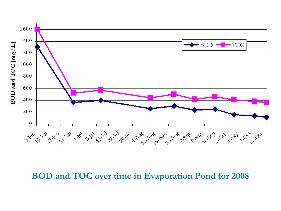BOD and TOC over time in Evaporation Pond for 2008