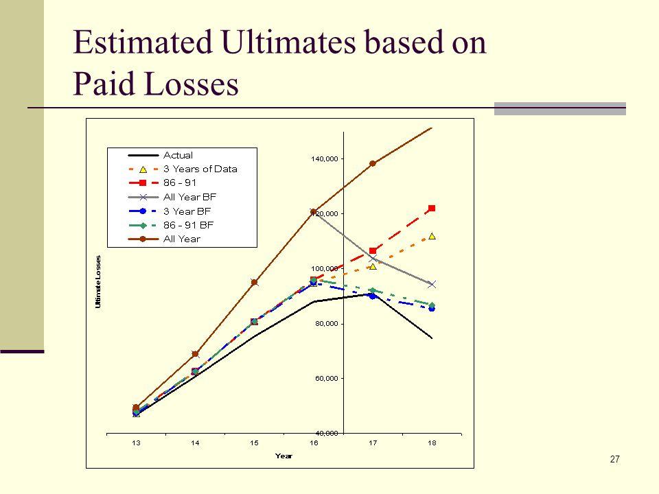 27 Estimated Ultimates based on Paid Losses