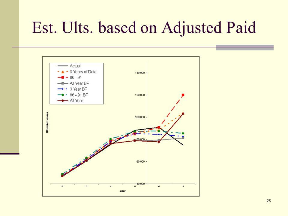 28 Est. Ults. based on Adjusted Paid
