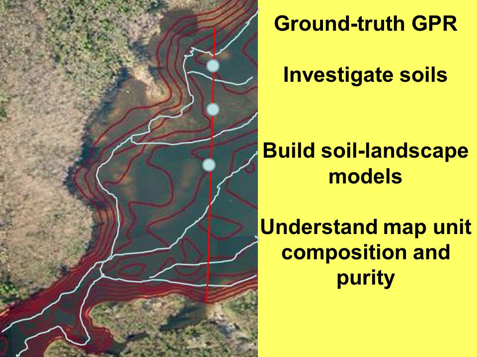 Ground-truth GPR Investigate soils Build soil-landscape models Understand map unit composition and purity