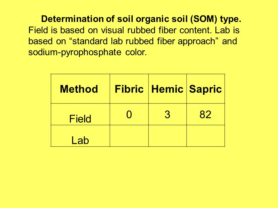 Method FibricHemicSapric Field 0382 Lab Determination of soil organic soil (SOM) type.