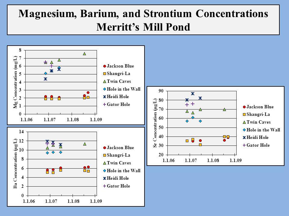 Magnesium, Barium, and Strontium Concentrations Merritt's Mill Pond