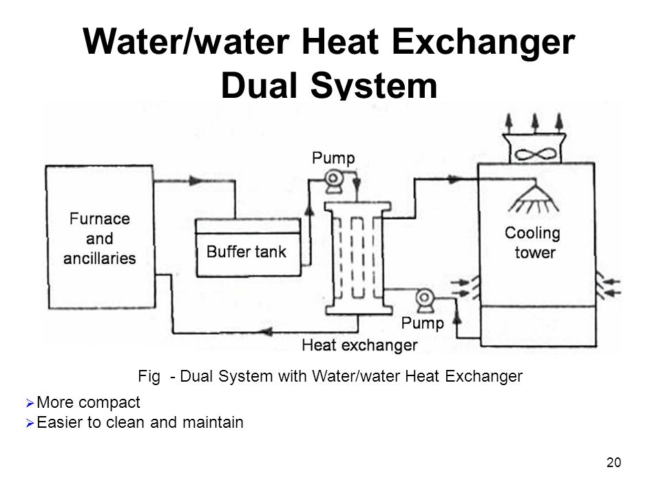20 Water/water Heat Exchanger Dual System Fig - Dual System with Water/water Heat Exchanger  More compact  Easier to clean and maintain