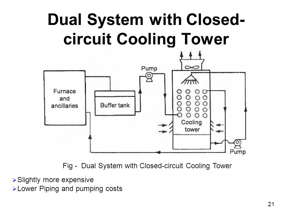 21 Dual System with Closed- circuit Cooling Tower Fig - Dual System with Closed-circuit Cooling Tower  Slightly more expensive  Lower Piping and pum