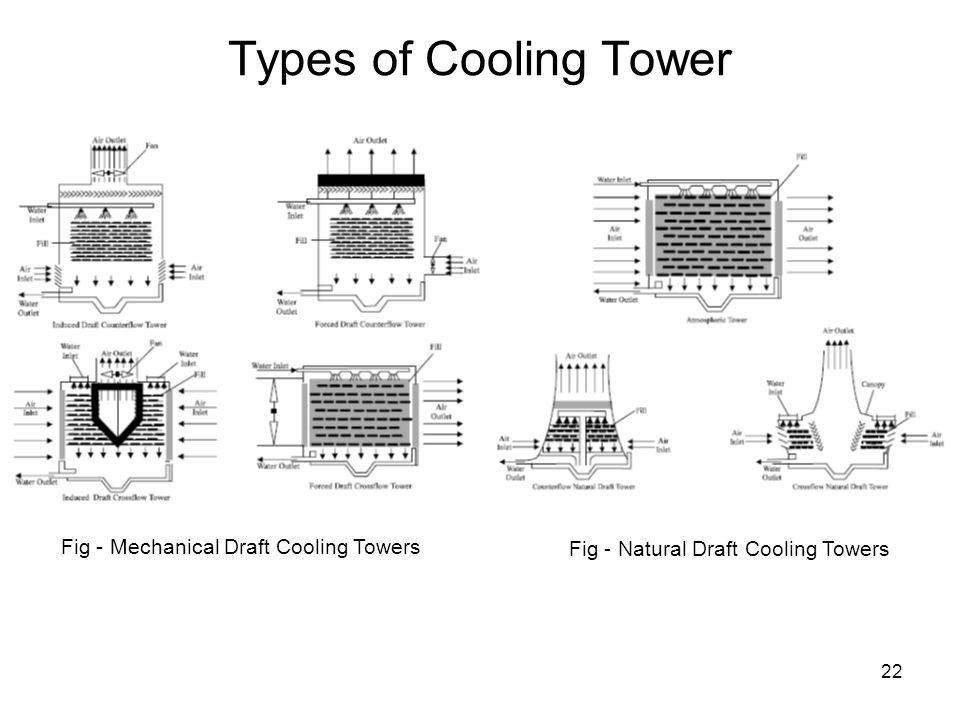 22 Types of Cooling Tower Fig - Mechanical Draft Cooling Towers Fig - Natural Draft Cooling Towers