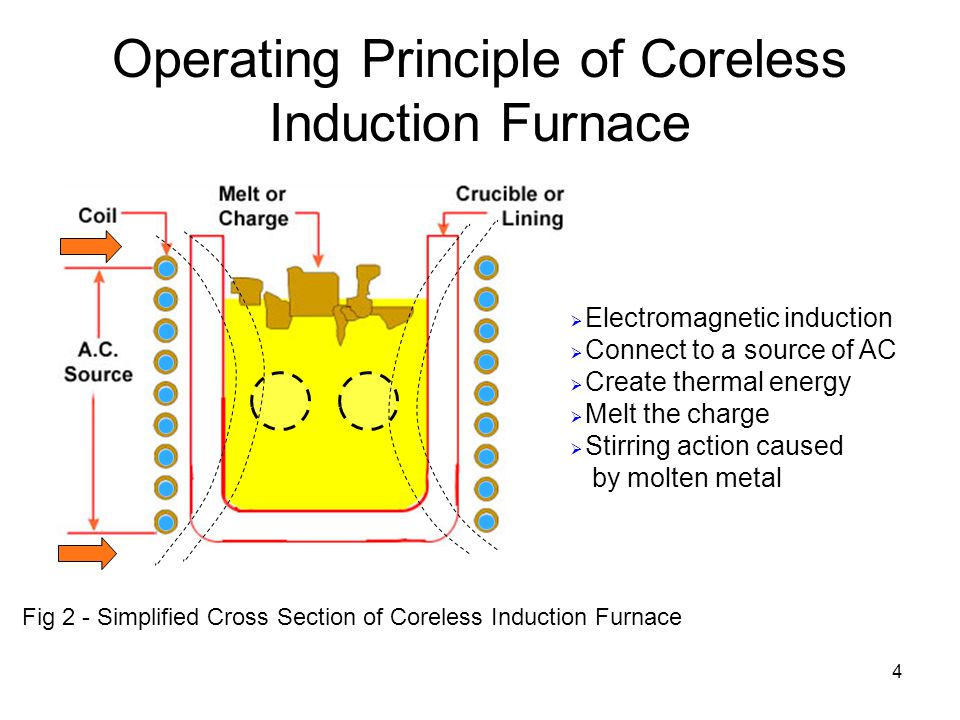 4 Operating Principle of Coreless Induction Furnace  Electromagnetic induction  Connect to a source of AC  Create thermal energy  Melt the charge