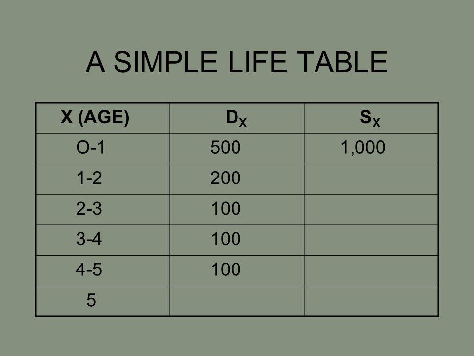 A SIMPLE LIFE TABLE X (AGE) D X S X O-1 500 1,000 1-2 200 2-3 100 3-4 100 4-5 100 5