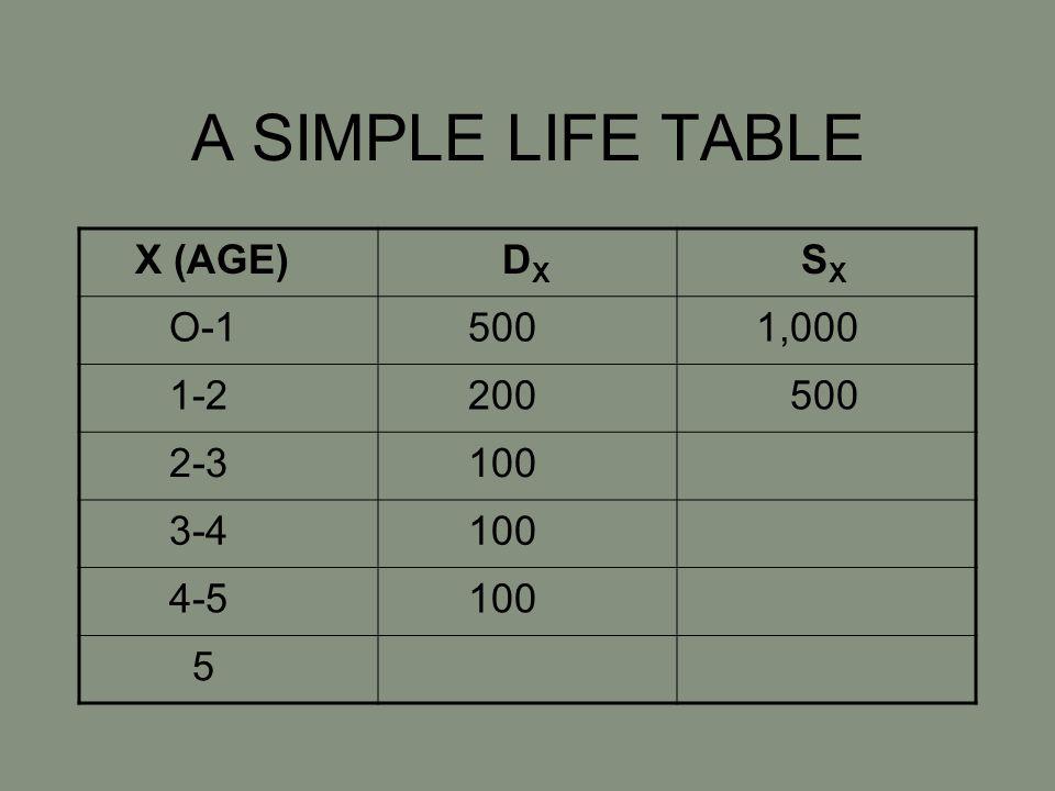 A SIMPLE LIFE TABLE X (AGE) D X S X O-1 500 1,000 1-2 200 500 2-3 100 3-4 100 4-5 100 5