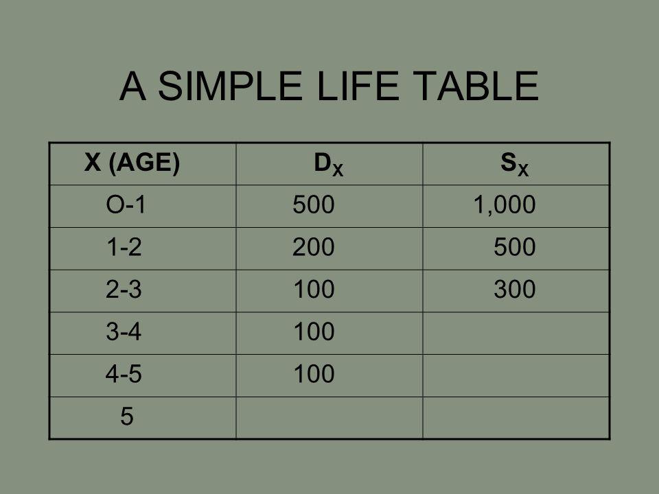 A SIMPLE LIFE TABLE X (AGE) D X S X O-1 500 1,000 1-2 200 500 2-3 100 300 3-4 100 4-5 100 5