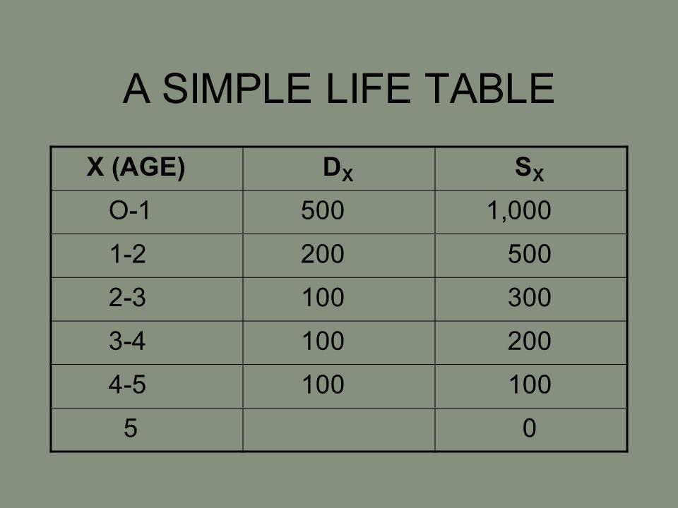 A SIMPLE LIFE TABLE X (AGE) D X S X O-1 500 1,000 1-2 200 500 2-3 100 300 3-4 100 200 4-5 100 5 0