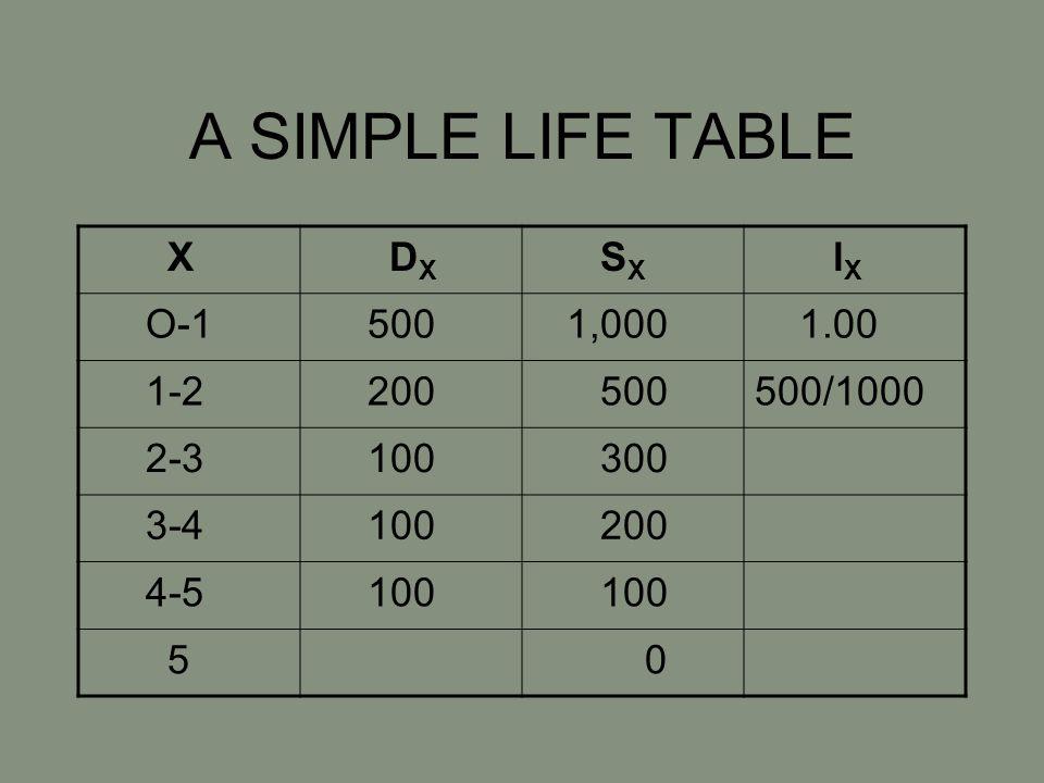 A SIMPLE LIFE TABLE X D X S X l X O-1 500 1,000 1.00 1-2 200 500500/1000 2-3 100 300 3-4 100 200 4-5 100 5 0
