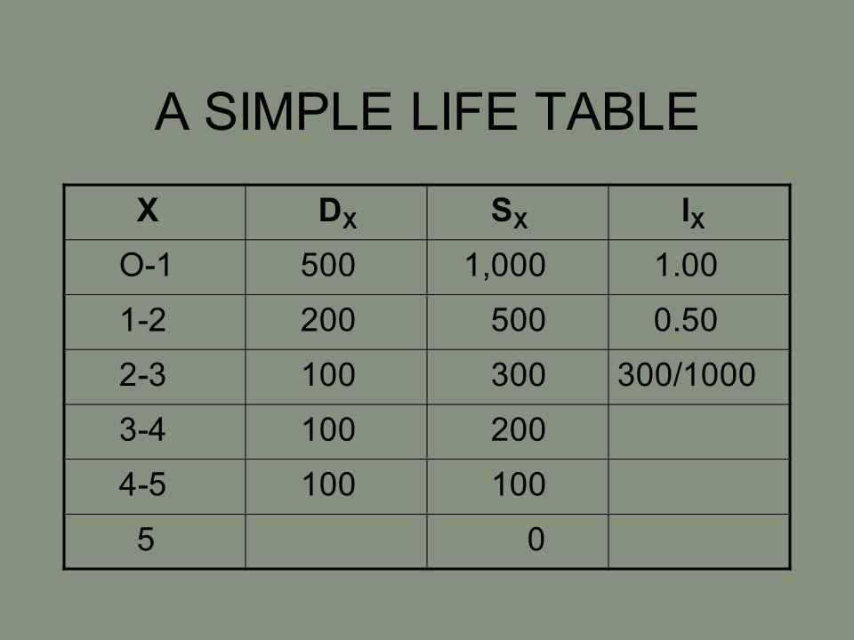 A SIMPLE LIFE TABLE X D X S X l X O-1 500 1,000 1.00 1-2 200 500 0.50 2-3 100 300300/1000 3-4 100 200 4-5 100 5 0
