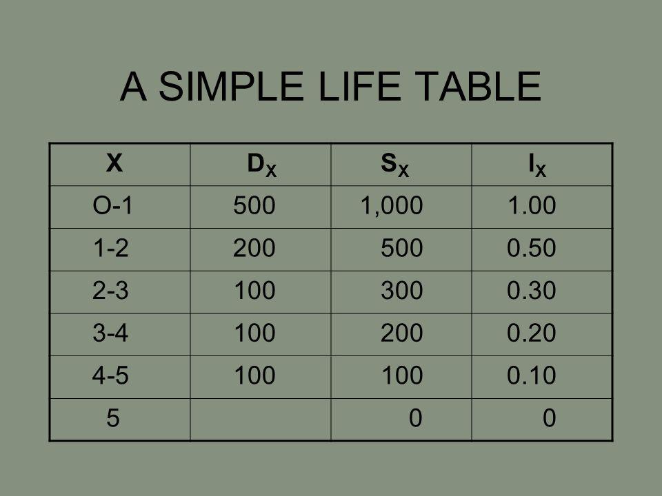 A SIMPLE LIFE TABLE X D X S X l X O-1 500 1,000 1.00 1-2 200 500 0.50 2-3 100 300 0.30 3-4 100 200 0.20 4-5 100 0.10 5 0 0