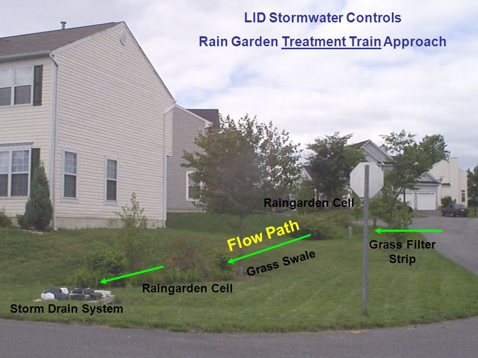 LID Stormwater Controls Rain Garden Treatment Train Approach Raingarden Cell Storm Drain System Raingarden Cell Flow Path Grass Swale Grass Filter Strip