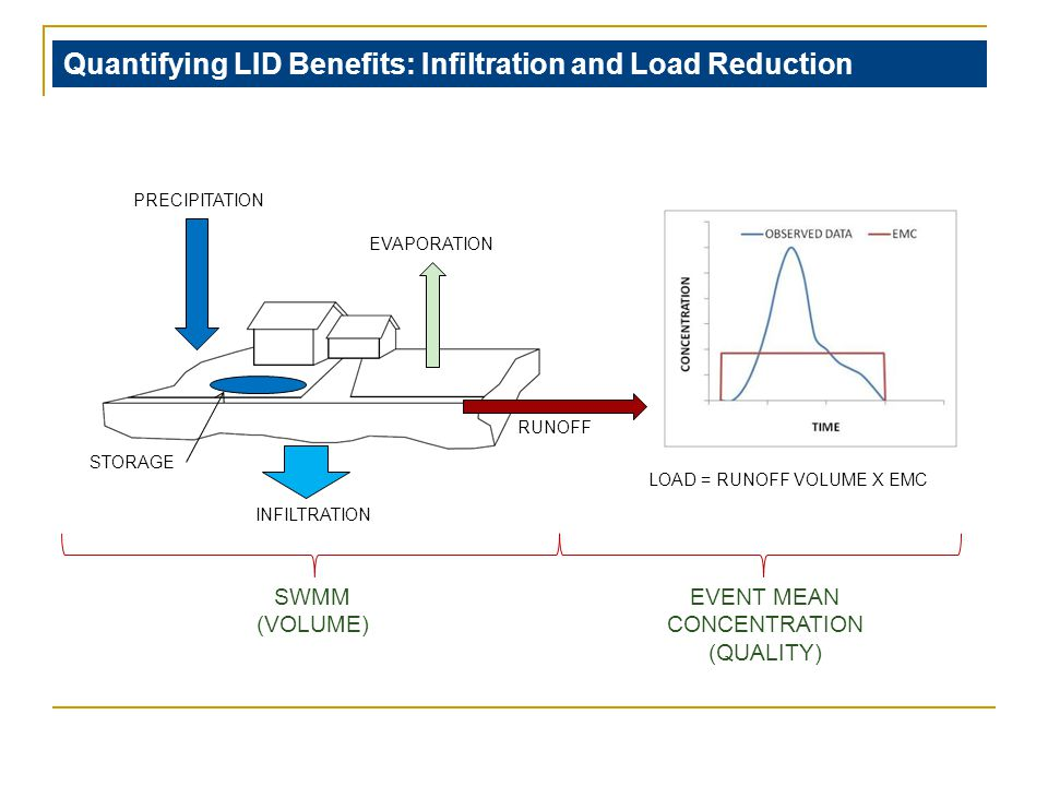 PRECIPITATION STORAGE INFILTRATION RUNOFF EVAPORATION SWMM (VOLUME) EVENT MEAN CONCENTRATION (QUALITY) LOAD = RUNOFF VOLUME X EMC Quantifying LID Benefits: Infiltration and Load Reduction