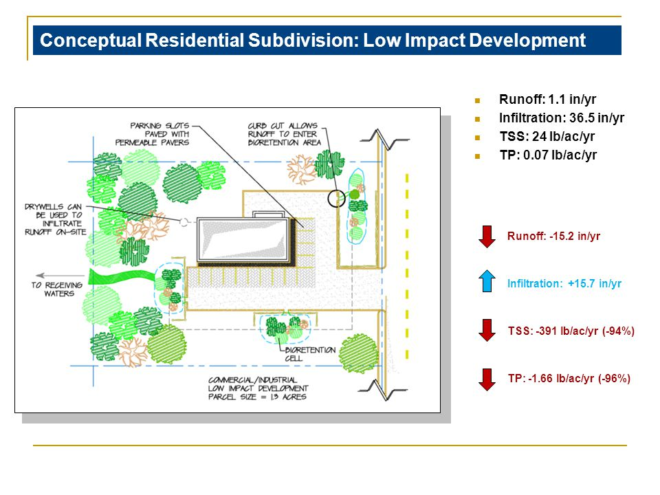 Conceptual Residential Subdivision: Low Impact Development Runoff: 1.1 in/yr Infiltration: 36.5 in/yr TSS: 24 lb/ac/yr TP: 0.07 lb/ac/yr Runoff: -15.2 in/yr Infiltration: +15.7 in/yr TSS: -391 lb/ac/yr (-94%) TP: -1.66 lb/ac/yr (-96%)