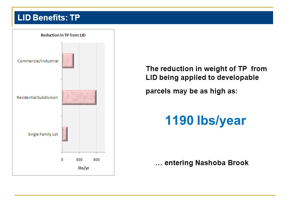LID Benefits: TP … entering Nashoba Brook The reduction in weight of TP from LID being applied to developable parcels may be as high as: 1190 lbs/year