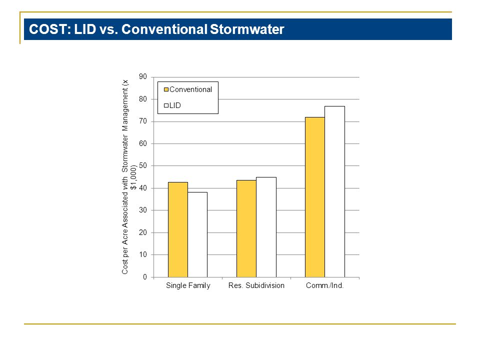 COST: LID vs. Conventional Stormwater