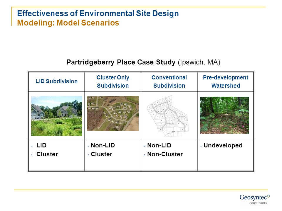 LID Subdivision Cluster Only Subdivision Conventional Subdivision Pre-development Watershed LID Cluster Non-LID Cluster Non-LID Non-Cluster Undeveloped Effectiveness of Environmental Site Design Modeling: Model Scenarios Partridgeberry Place Case Study (Ipswich, MA)