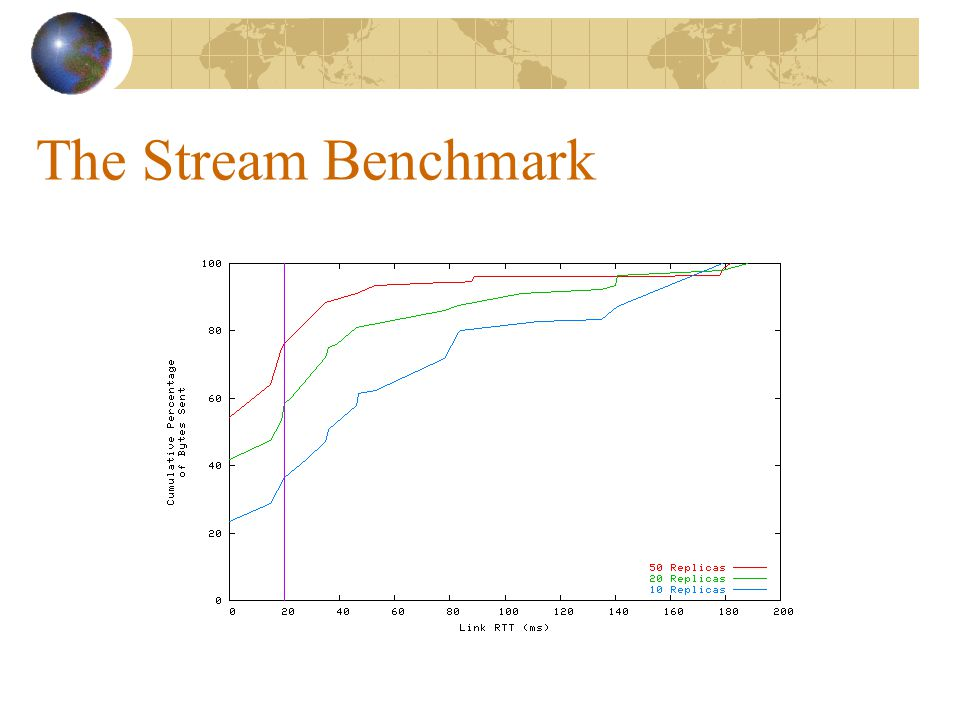 The Stream Benchmark
