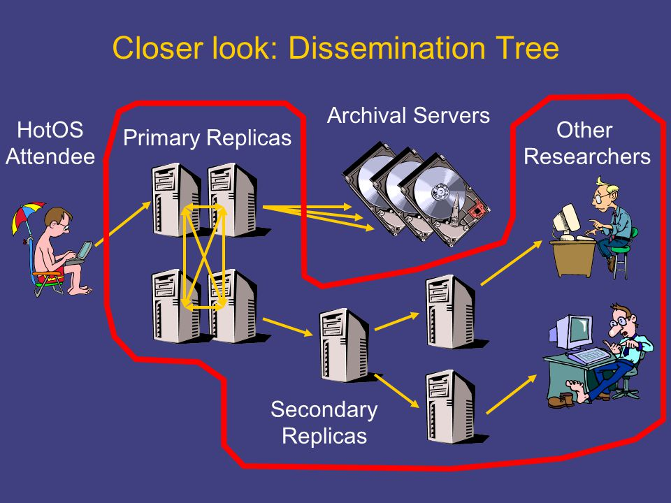 Closer look: Dissemination Tree Primary Replicas HotOS Attendee Other Researchers Archival Servers Secondary Replicas