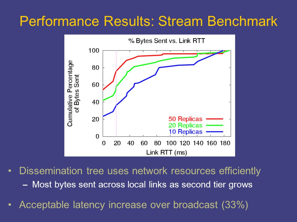 Performance Results: Stream Benchmark Dissemination tree uses network resources efficiently –Most bytes sent across local links as second tier grows A