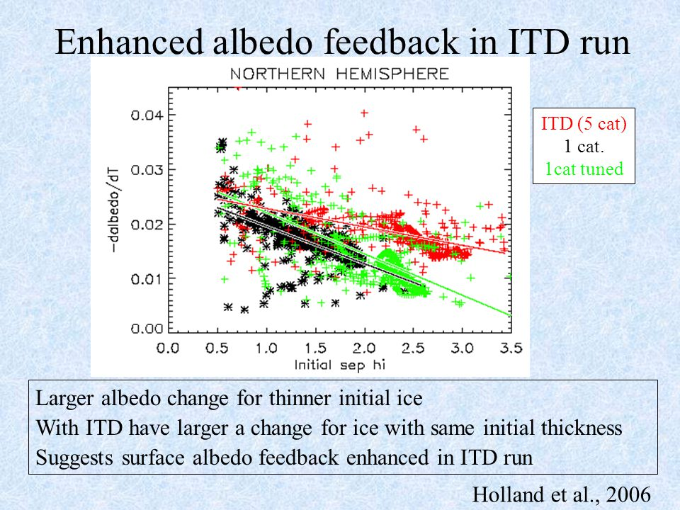 Enhanced albedo feedback in ITD run Larger albedo change for thinner initial ice With ITD have larger a change for ice with same initial thickness Suggests surface albedo feedback enhanced in ITD run ITD (5 cat) 1 cat.