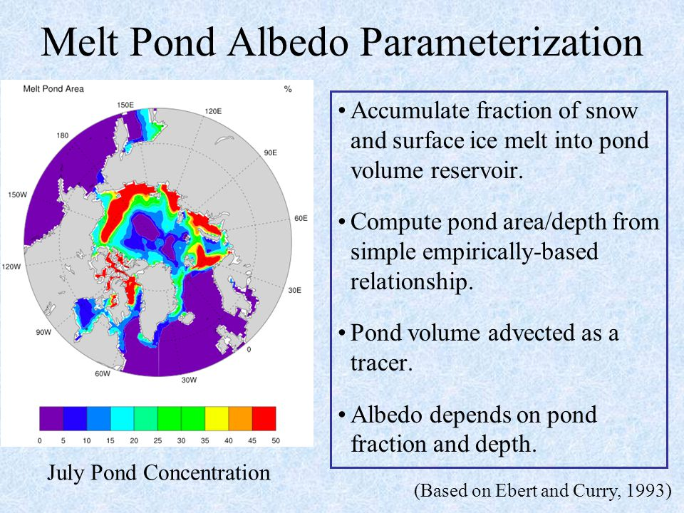 Ice Thickness Distribution Previous studies with Single Column Models (Maykut, 1982) Basin-scale models (Hibler, 1980) Coupled models of intermediate complexity (simplified atmos) Fully coupled models (Holland et al) Have shown ITD influences mean climate state: Thicker ice Warmer SAT More saline Arctic Ocean Changes in atmosphere, ocean circulation Schramm et al., 1997