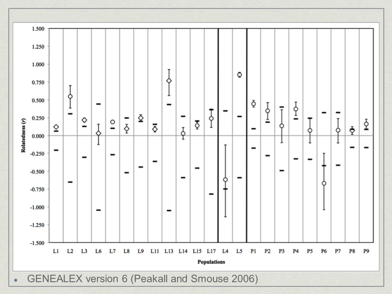 GENEALEX version 6 (Peakall and Smouse 2006)