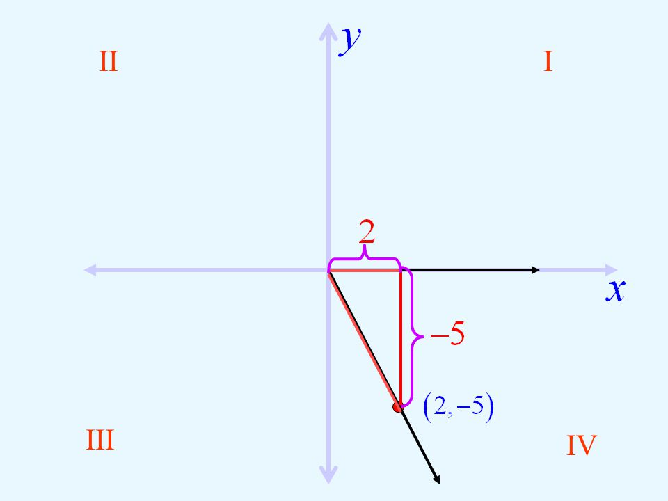 III III IV Draw a Reference Triangle